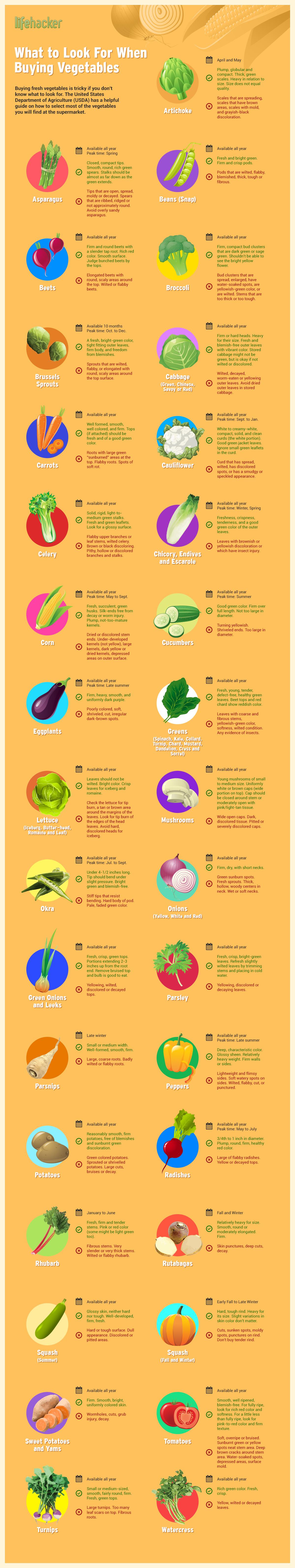 infografica_ortaggi_frutti_maturi